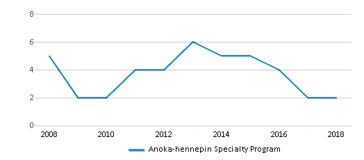 This chart display the total teachers of Anoka-hennepin Specialty Program by year, with the latest 2017-18 school year data.