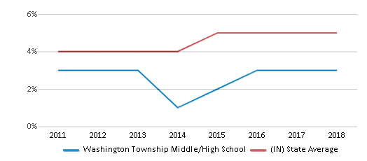 This chart display the percentage of students of two or more races in Washington Township Middle/High School and the percentage of public school students of two or more races in Indiana by year, with the latest 2017-18 school year data.