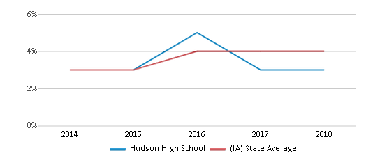 This chart display the percentage of students of two or more races in Hudson High School and the percentage of public school students of two or more races in Iowa by year, with the latest 2017-18 school year data.