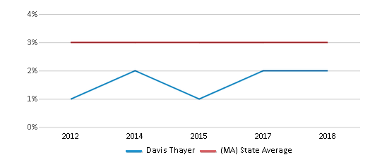 This chart display the percentage of students of two or more races in Davis Thayer and the percentage of public school students of two or more races in Massachusetts by year, with the latest 2017-18 school year data.