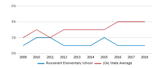 This chart display the percentage of students of two or more races in Roosevelt Elementary School and the percentage of public school students of two or more races in California by year, with the latest 2017-18 school year data.