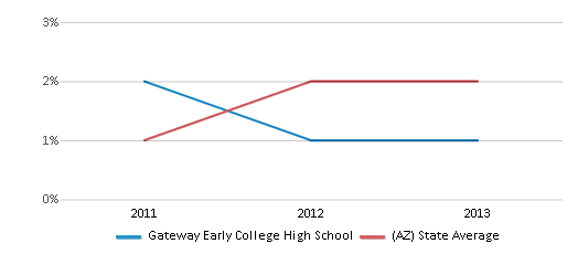 This chart display the percentage of students of two or more races in Gateway Early College High School and the percentage of public school students of two or more races in Arizona by year, with the latest 2012-13 school year data.