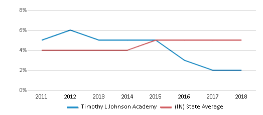 This chart display the percentage of students of two or more races in Timothy L Johnson Academy and the percentage of public school students of two or more races in Indiana by year, with the latest 2017-18 school year data.