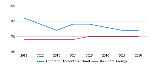 This chart display the percentage of students of two or more races in Anderson Elementary School and the percentage of public school students of two or more races in Indiana by year, with the latest 2017-18 school year data.