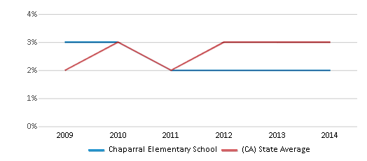 This chart display the percentage of students of two or more races in Chaparral Elementary School and the percentage of public school students of two or more races in California by year, with the latest 2013-14 school year data.