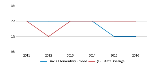 This chart display the percentage of students of two or more races in Davis Elementary School and the percentage of public school students of two or more races in Texas by year, with the latest 2015-16 school year data.