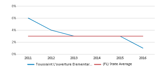 This chart display the percentage of students of two or more races in Toussaint L'ouverture Elementary School and the percentage of public school students of two or more races in Florida by year, with the latest 2015-16 school year data.