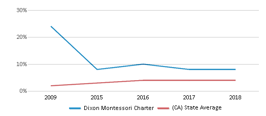 This chart display the percentage of students of two or more races in Dixon Montessori Charter and the percentage of public school students of two or more races in California by year, with the latest 2017-18 school year data.