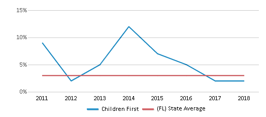 This chart display the percentage of students of two or more races in Children First and the percentage of public school students of two or more races in Florida by year, with the latest 2017-18 school year data.