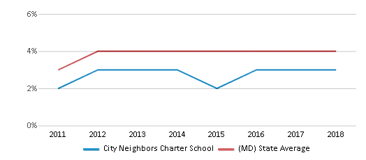 This chart display the percentage of students of two or more races in City Neighbors Charter School and the percentage of public school students of two or more races in Maryland by year, with the latest 2017-18 school year data.
