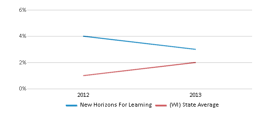 This chart display the percentage of students of two or more races in New Horizons For Learning and the percentage of public school students of two or more races in Wisconsin by year, with the latest 2012-13 school year data.