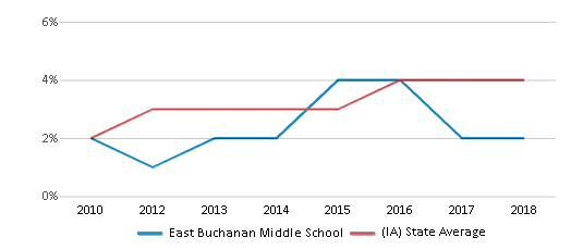 This chart display the percentage of students of two or more races in East Buchanan Middle School and the percentage of public school students of two or more races in Iowa by year, with the latest 2017-18 school year data.