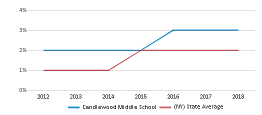 This chart display the percentage of students of two or more races in Candlewood Middle School and the percentage of public school students of two or more races in New York by year, with the latest 2017-18 school year data.