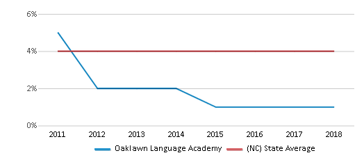 This chart display the percentage of students of two or more races in Oaklawn Language Academy and the percentage of public school students of two or more races in North Carolina by year, with the latest 2017-18 school year data.