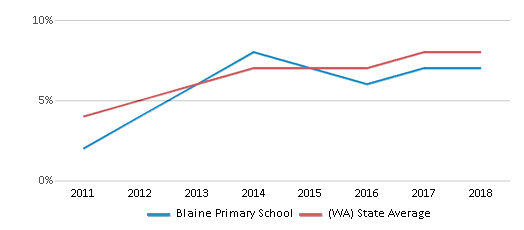 This chart display the percentage of students of two or more races in Blaine Primary School and the percentage of public school students of two or more races in Washington by year, with the latest 2017-18 school year data.