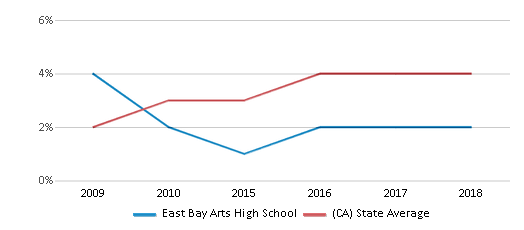 This chart display the percentage of students of two or more races in East Bay Arts High School and the percentage of public school students of two or more races in California by year, with the latest 2017-18 school year data.