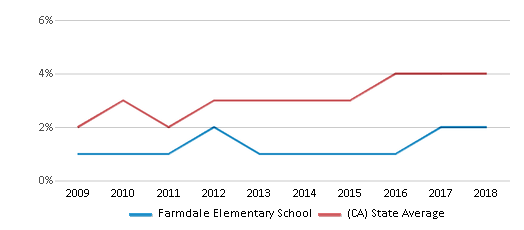 This chart display the percentage of students of two or more races in Farmdale Elementary School and the percentage of public school students of two or more races in California by year, with the latest 2017-18 school year data.