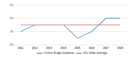 This chart display the percentage of students of two or more races in Victory Ridge Academy and the percentage of public school students of two or more races in Florida by year, with the latest 2017-18 school year data.