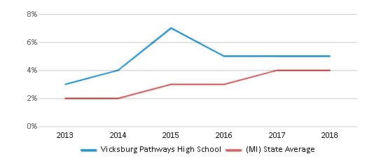 This chart display the percentage of students of two or more races in Vicksburg Pathways High School and the percentage of public school students of two or more races in Michigan by year, with the latest 2017-18 school year data.