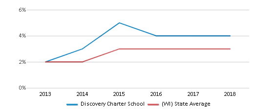 This chart display the percentage of students of two or more races in Discovery Charter School and the percentage of public school students of two or more races in Wisconsin by year, with the latest 2017-18 school year data.