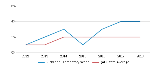 This chart display the percentage of students of two or more races in Richland Elementary School and the percentage of public school students of two or more races in Alabama by year, with the latest 2017-18 school year data.