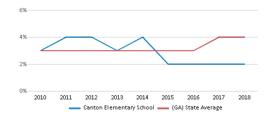 This chart display the percentage of students of two or more races in Canton Elementary School and the percentage of public school students of two or more races in Georgia by year, with the latest 2017-18 school year data.