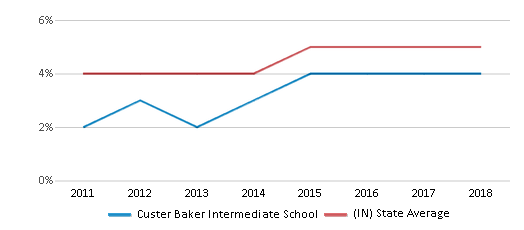 This chart display the percentage of students of two or more races in Custer Baker Intermediate School and the percentage of public school students of two or more races in Indiana by year, with the latest 2017-18 school year data.