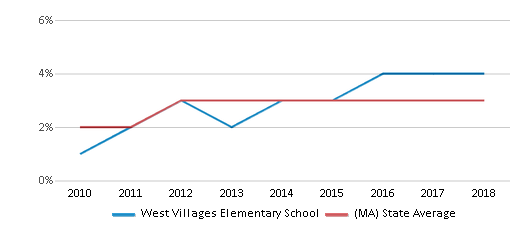 This chart display the percentage of students of two or more races in West Villages Elementary School and the percentage of public school students of two or more races in Massachusetts by year, with the latest 2017-18 school year data.