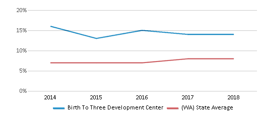 This chart display the percentage of students of two or more races in Birth To Three Development Center and the percentage of public school students of two or more races in Washington by year, with the latest 2017-18 school year data.