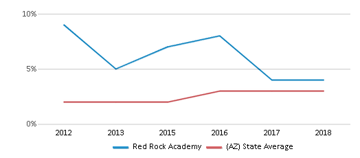 This chart display the percentage of students of two or more races in Red Rock Academy and the percentage of public school students of two or more races in Arizona by year, with the latest 2017-18 school year data.