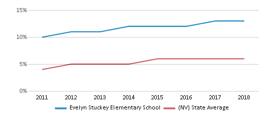 This chart display the percentage of students of two or more races in Evelyn Stuckey Elementary School and the percentage of public school students of two or more races in Nevada by year, with the latest 2017-18 school year data.