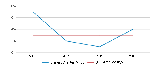 This chart display the percentage of students of two or more races in Everest Charter School and the percentage of public school students of two or more races in Florida by year, with the latest 2015-16 school year data.