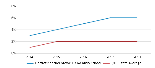 This chart display the percentage of students of two or more races in Harriet Beecher Stowe Elementary School and the percentage of public school students of two or more races in Maine by year, with the latest 2017-18 school year data.