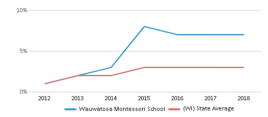 This chart display the percentage of students of two or more races in Wauwatosa Montessori School and the percentage of public school students of two or more races in Wisconsin by year, with the latest 2017-18 school year data.