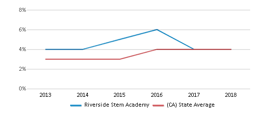 This chart display the percentage of students of two or more races in Riverside Stem Academy and the percentage of public school students of two or more races in California by year, with the latest 2017-18 school year data.