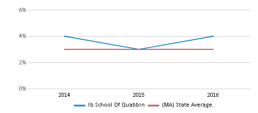 This chart display the percentage of students of two or more races in Ib School Of Quabbin and the percentage of public school students of two or more races in Massachusetts by year, with the latest 2015-16 school year data.
