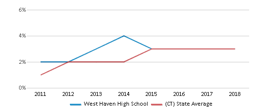 This chart display the percentage of students of two or more races in West Haven High School and the percentage of public school students of two or more races in Connecticut by year, with the latest 2017-18 school year data.