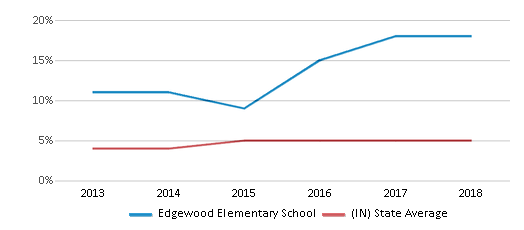 This chart display the percentage of students of two or more races in Edgewood Elementary School and the percentage of public school students of two or more races in Indiana by year, with the latest 2017-18 school year data.