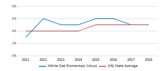 This chart display the percentage of students of two or more races in White Oak Elementary School and the percentage of public school students of two or more races in Indiana by year, with the latest 2017-18 school year data.