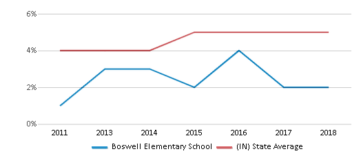 This chart display the percentage of students of two or more races in Boswell Elementary School and the percentage of public school students of two or more races in Indiana by year, with the latest 2017-18 school year data.