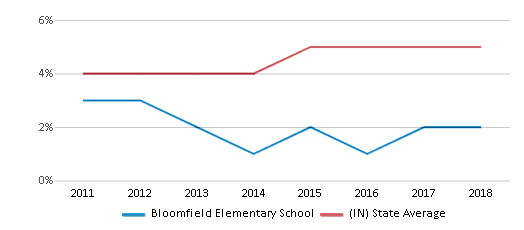 This chart display the percentage of students of two or more races in Bloomfield Elementary School and the percentage of public school students of two or more races in Indiana by year, with the latest 2017-18 school year data.