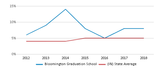 This chart display the percentage of students of two or more races in Bloomington Graduation School and the percentage of public school students of two or more races in Indiana by year, with the latest 2017-18 school year data.