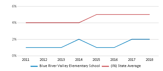This chart display the percentage of students of two or more races in Blue River Valley Elementary School and the percentage of public school students of two or more races in Indiana by year, with the latest 2017-18 school year data.