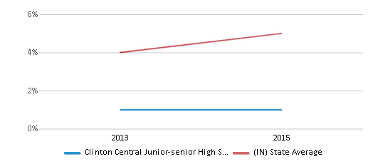 This chart display the percentage of students of two or more races in Clinton Central Junior-senior High School and the percentage of public school students of two or more races in Indiana by year, with the latest 2014-15 school year data.