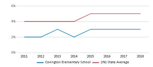 This chart display the percentage of students of two or more races in Covington Elementary School and the percentage of public school students of two or more races in Indiana by year, with the latest 2017-18 school year data.