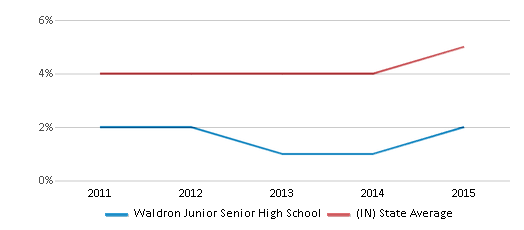 This chart display the percentage of students of two or more races in Waldron Junior Senior High School and the percentage of public school students of two or more races in Indiana by year, with the latest 2014-15 school year data.