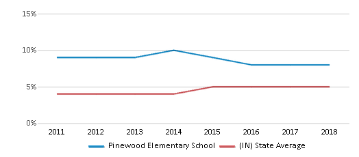 This chart display the percentage of students of two or more races in Pinewood Elementary School and the percentage of public school students of two or more races in Indiana by year, with the latest 2017-18 school year data.