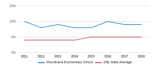 This chart display the percentage of students of two or more races in Woodland Elementary School and the percentage of public school students of two or more races in Indiana by year, with the latest 2017-18 school year data.