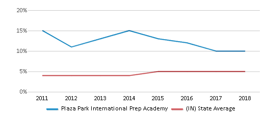 This chart display the percentage of students of two or more races in Plaza Park International Prep Academy and the percentage of public school students of two or more races in Indiana by year, with the latest 2017-18 school year data.