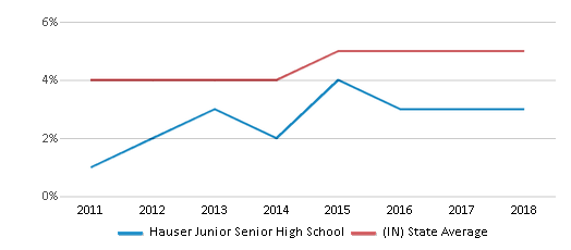 This chart display the percentage of students of two or more races in Hauser Junior Senior High School and the percentage of public school students of two or more races in Indiana by year, with the latest 2017-18 school year data.
